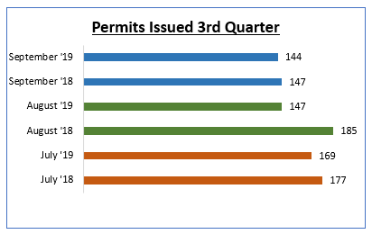 Permits Issued 3rd Quarter chart