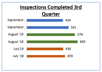 Inspections Completed 3rd Quarter chart