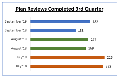 Plan Reviews Completed 3rd Quarter chart