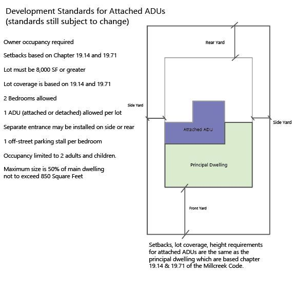 Draft Dev Standards for Attached