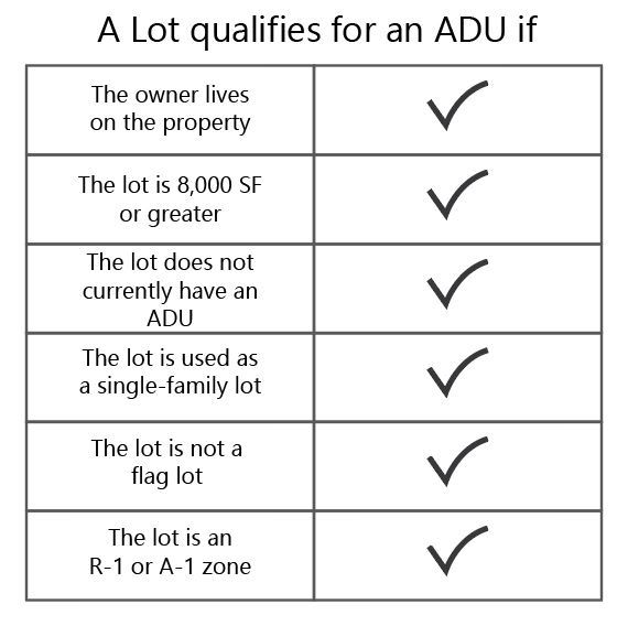 Lot Qualifications